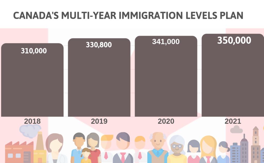 开门红!单月爆收4万申请人,加拿大3年收100万移民小意思插图